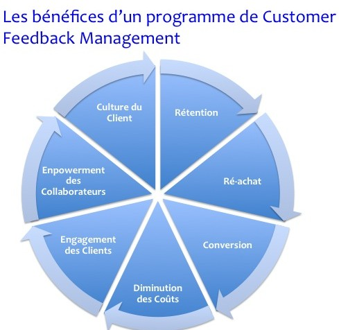 bénéfices du Customer Feedback Management